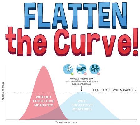 Chart of flatten the curve for COVID-19 illustration