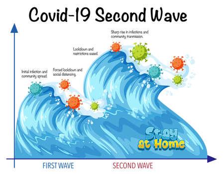 Second Wave of Corona Virus illustration