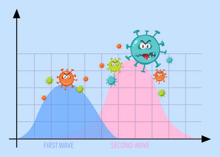Two wave of coronavirus pandemic graph with coronavirus icons illustration