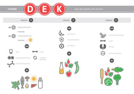 医療ビタミン D、E、K はソース インフォ グラフィックです。健康食品のアイコンを設定します。ベクトル適切な栄養のカラフルな線形要素。
