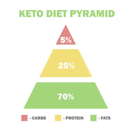 ketogenic diet macros pyramid, low carbs, high healthy fat - vector illustration for infographic