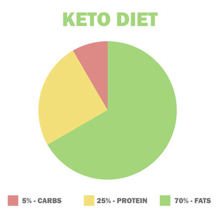 ketogenic diet macros diagram, low carbs, high healthy fat - vector illustration for infographic Illustration