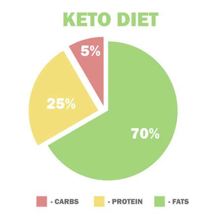 ケト原性ダイエットマクロ図、低炭水化物、高健康的な脂肪 - インフォグラフィックのためのベクターイラスト。  イラスト・ベクター素材