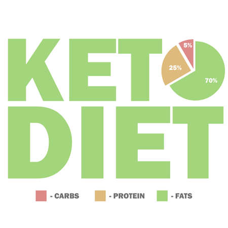 Ketogenic diet macros diagram, low carbs, high healthy fat vector illustration for info-graphic title.