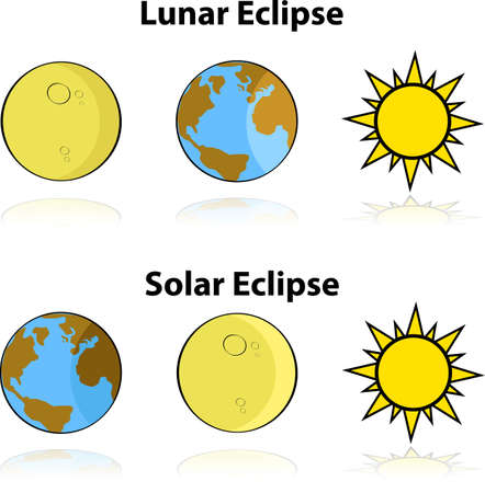 disposition: Cartoon illustration showing the alignment of the Earth, moon and sun in a solar and lunar eclipse