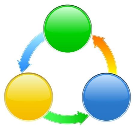 turn yellow: Diagram with three circles
