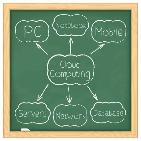 Cloud computing diagram on blackboard Vector