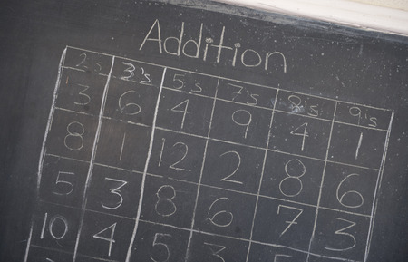 schoolhouse: An addition table on a chalkboard in a schoolhouse. Stock Photo