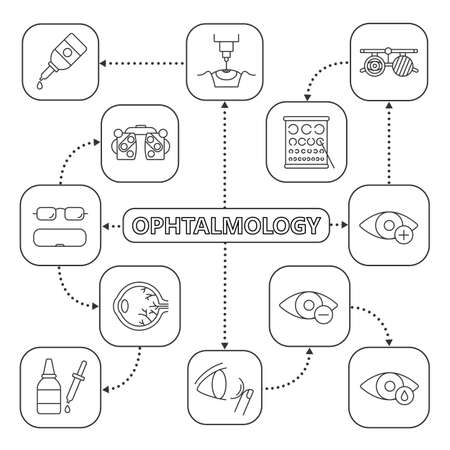 Ophthalmology mind map with linear icons. Optometry concept scheme. Myopia, hyperopia, eye anatomy, drops and dropper, eyeglasses, exam glasses, phoropter. Isolated vector illustration