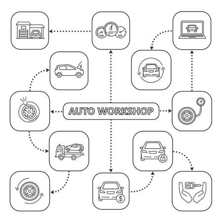 Auto workshop mind map with linear icons. Car service concept scheme. Dashboard, garage, tire pressure gauge, tow truck, key in hands, car price, security system. Isolated vector illustration