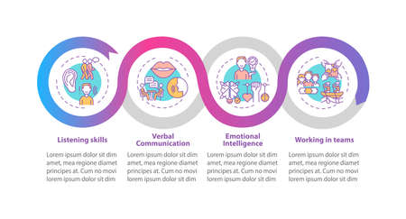 Interpersonal skill self assessment types vector infographic template. Success presentation design elements. Data visualization with 4 steps. Process timeline chart. Workflow layout with linear icons