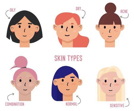 Ensemble de types de peau et de différences. Peaux grasses, sèches, acnéiques, mixtes, normales, sensibles. Concept de soins de la peau et de dermatologie
