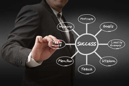 Businessman draws success flow chart photo