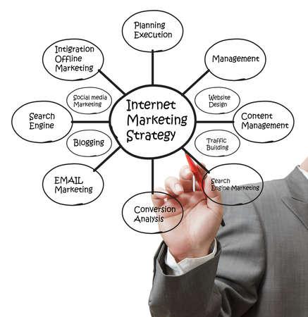 business hand draw internet marketing Stock Photo - 11739507