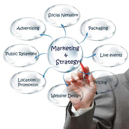 relaciones publicas: hombre de negocios se basa diagrama de flujo de la estrategia de marketing