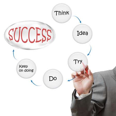 Homme d'affaires attire le succès