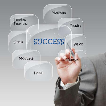 leiderschap: Zakenman trekt succes stroomschema