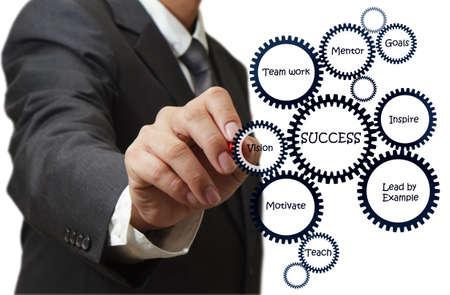 f�hrung: Business-Mann zieht Erfolg Flussdiagramm auf Whiteboards