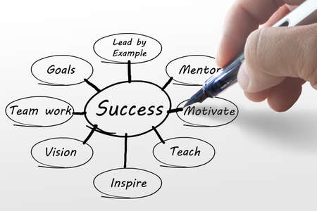 hand writing business success diagram photo