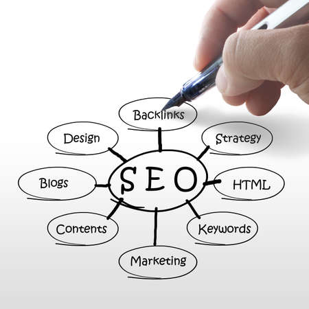 meta search: manoscritta SEO diagramma di flusso