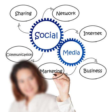 weblogs: businesswoman draws social media diagram Stock Photo