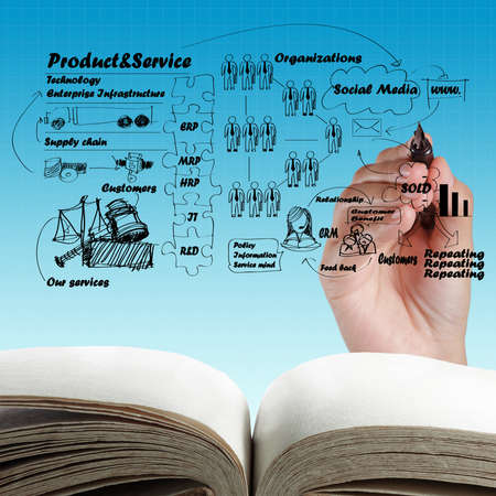 open blank book and hand drawing idea board of business process photo