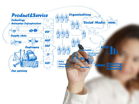 functions: businesswoman hand drawing idea board of business process Stock Photo
