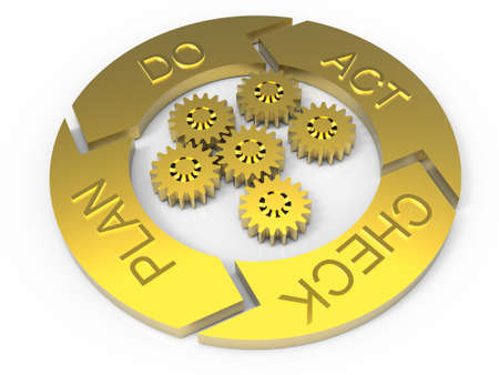business cycle: PDCA Lifecycle (Plan Do Check Act)