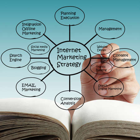 hand holds a marker in hand writing down the various strategies of Online Internet Marketing. Stock Photo