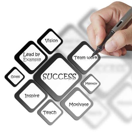 prosperidad: escritura de la mano el éxito empresarial diagrama