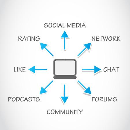podcasts: social media processing Illustration
