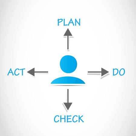 Plan Do Check Act, PDCA Process Vector