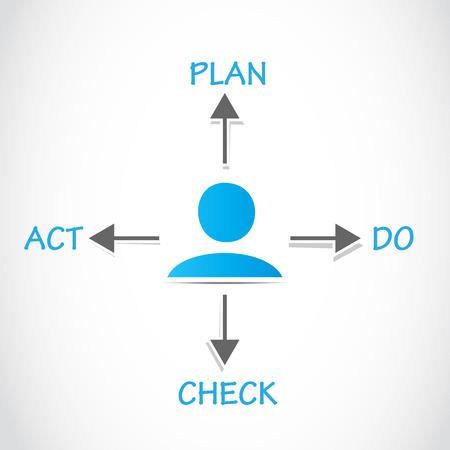 plan do check act: Plan Do Check Act, PDCA Process