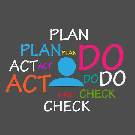 plan do check act: Plan Do Check Act Cloud Illustration