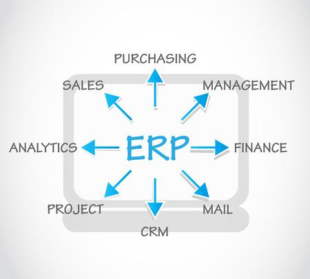 purchasing: ERP, Enterprise Resource Planning