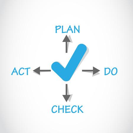 plan do check act: Plan Do Check Act Approved Concept