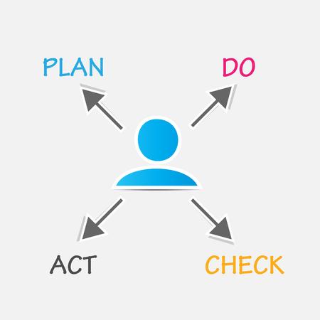 plan do check act: Plan Do Check Act