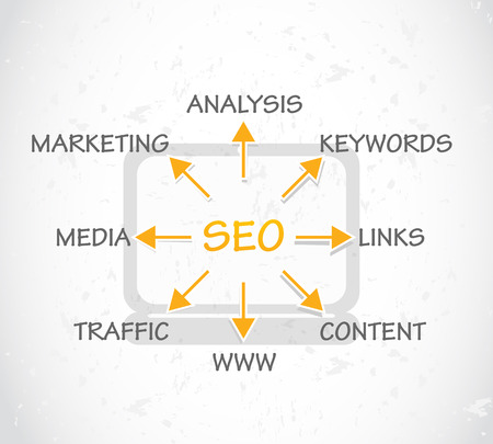keywords link: SEO Process