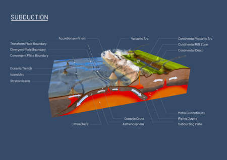 Scientific ground cross-section to explain subduction and plate tectonics with labels - 3d illustration Foto de archivo