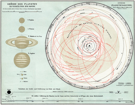 Map of the Solar System  Publication of the book  Meyers Konversations-Lexikon , Volume 7, Leipzig, Germany, 1910