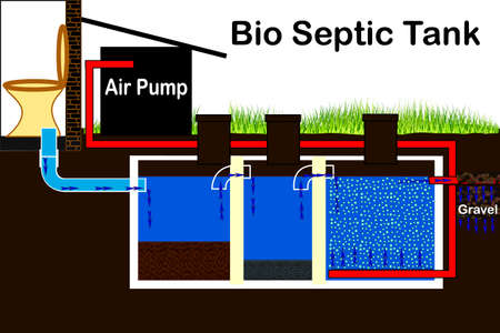 Organic septic tank. Aeration Tank Pumping. Scheme of the system. Illustration