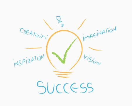 eureka: ideea for success