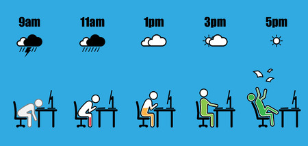 Abstract working hours life cycle from nine am to five pm concept in stick figure sitting at office desk with battery level and weather icon style on blue background