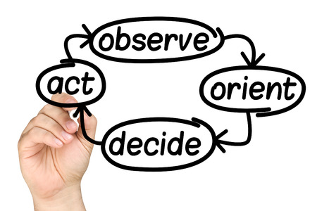 a loop: hand writing business decision making process OODA loop Observe Orient Decide Act on clear glass whiteboard isolated Stock Photo