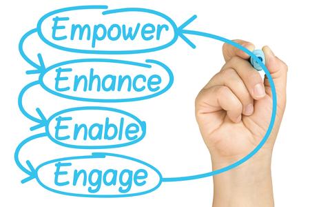 handschrift Empower Enhance Enable Betrek de empowerment-cyclus van medewerkers op geïsoleerd whiteboard met helder glas Stockfoto