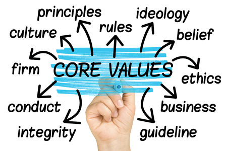 Core Values Word Cloud or tag cloud isolated