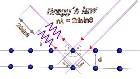 ブラッグの法則 写真素材