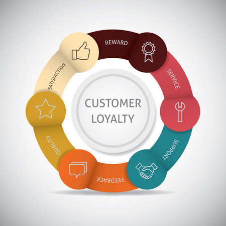 customer loyalty infographic