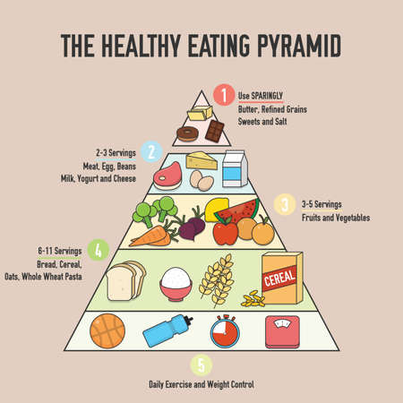 the healthy eating pyramid design Çizim