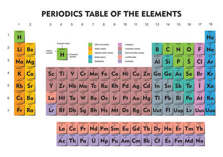 periodic table of elements Ilustrace